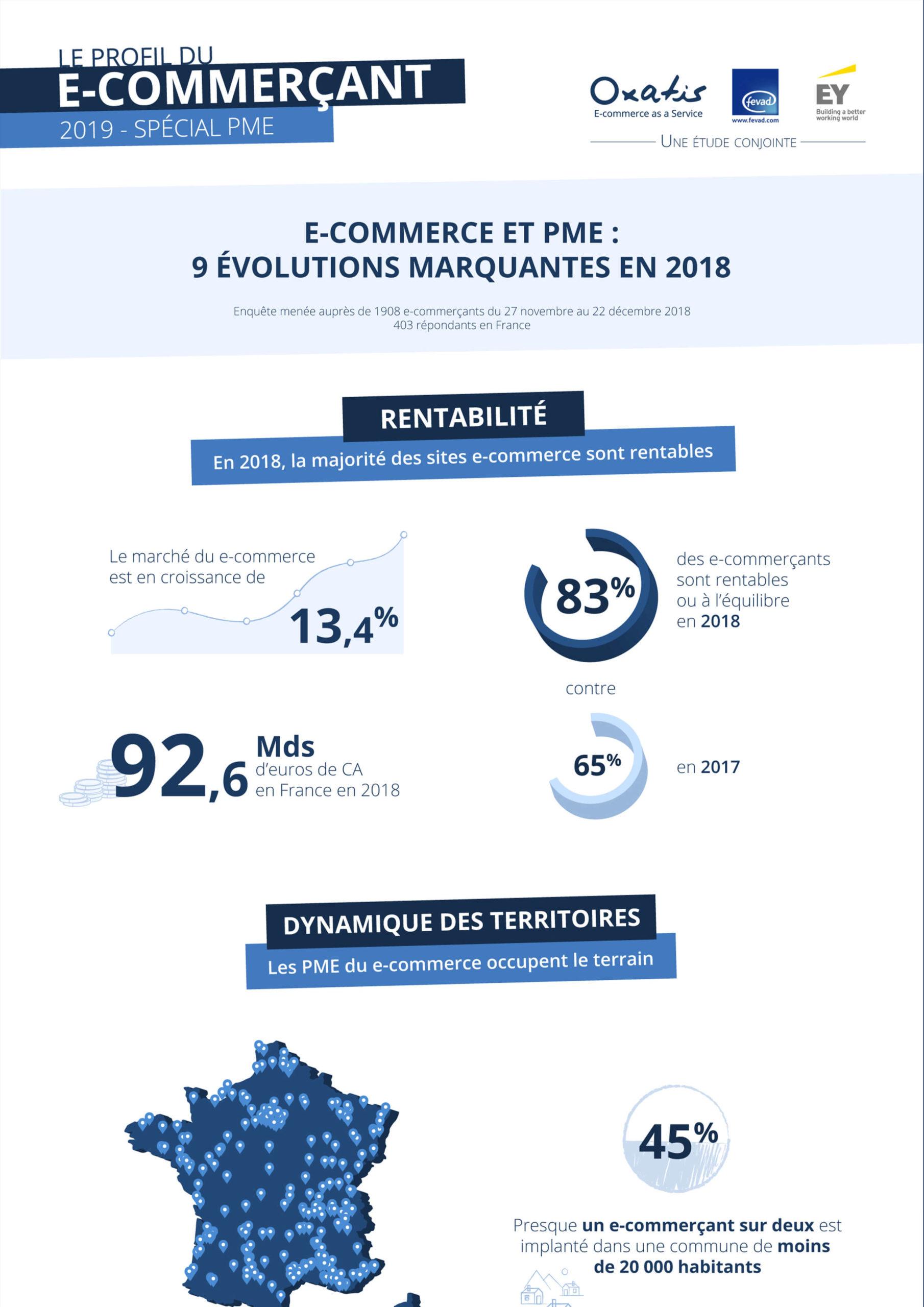 Etude e-Commerce : Profil du e-Commerçant Oxatis 2019