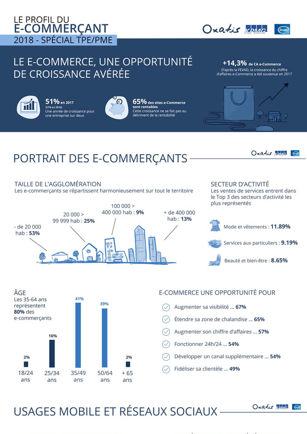 Etude e-Commerce : Profil du e-Commerçant Oxatis 2018