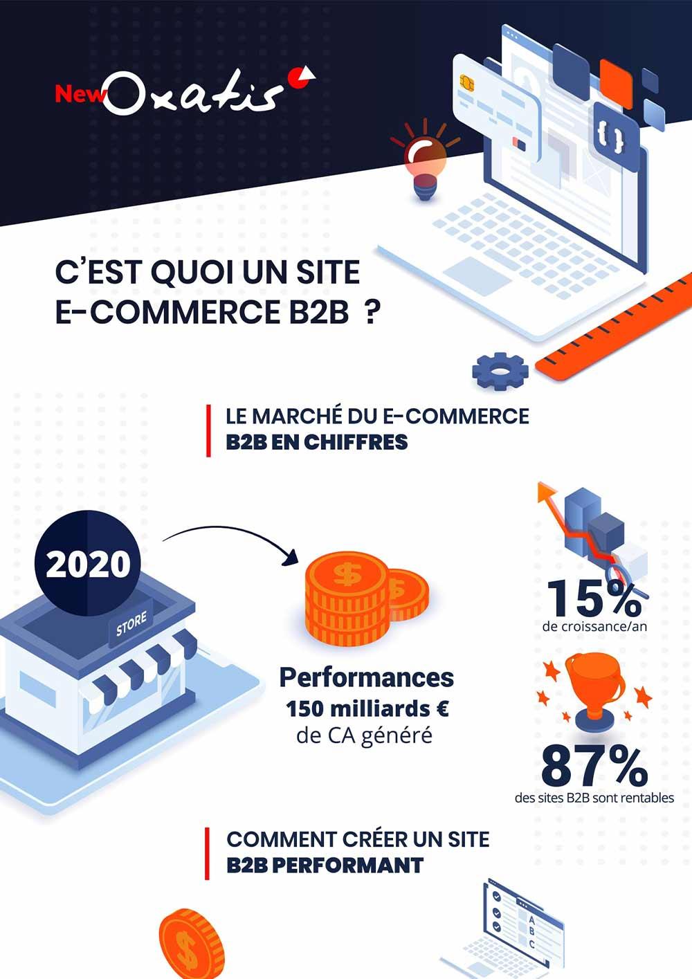 Infographie B2B – C'est quoi un site e-commerce de vente aux pros ?