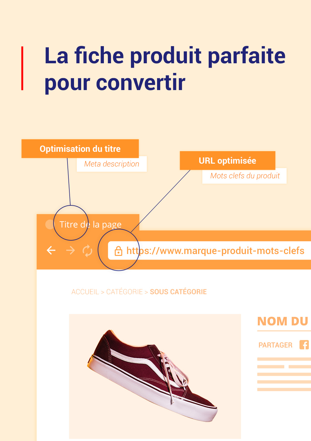 Infographie – La fiche produit parfaite pour convertir